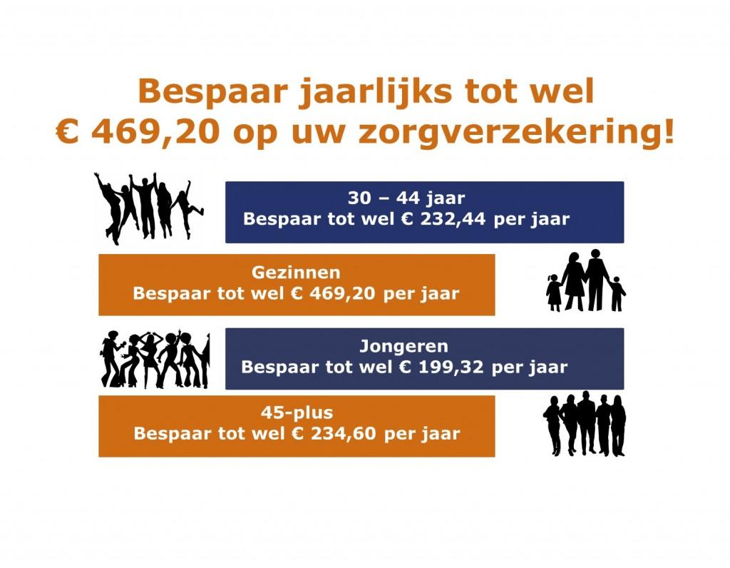 Bespaar op uw zorgverzekering via MKB Voordeelkaart!